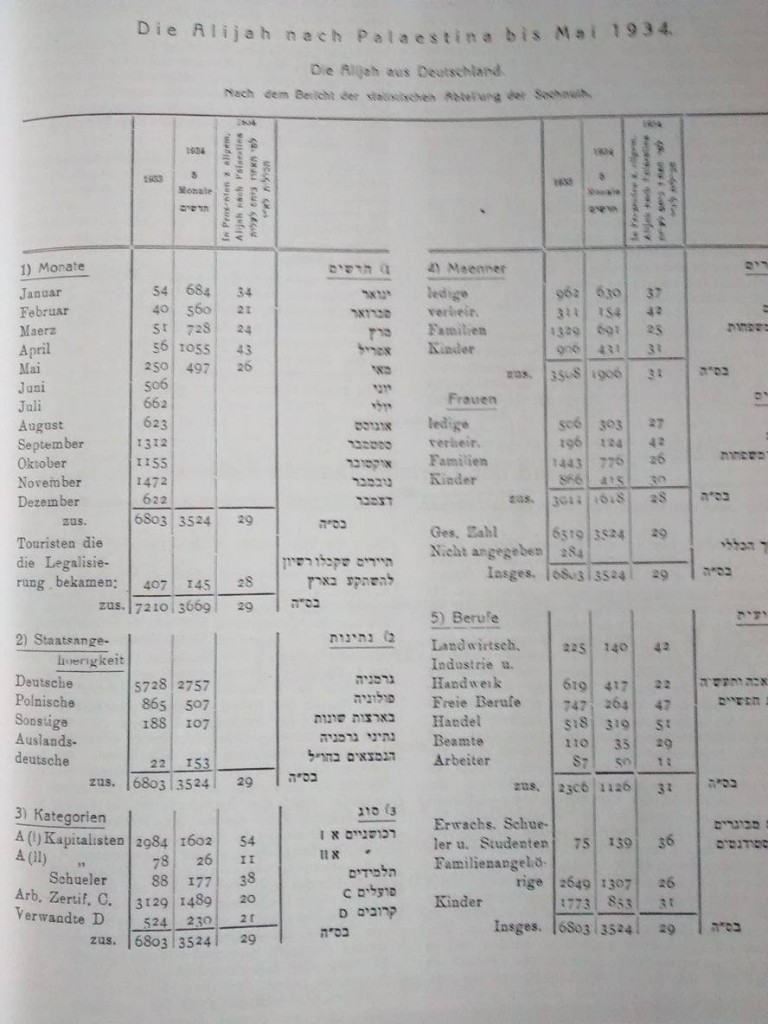 Statistik aus dem MB der Vereinigung Deutscher Einwanderer, Mai 1934